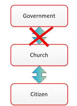 Church_not_involved_w_government.png