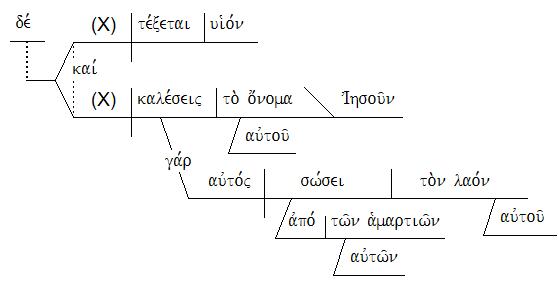 Eight Benefits Of Greek New Testament Sentence Diagramming Sharper Iron