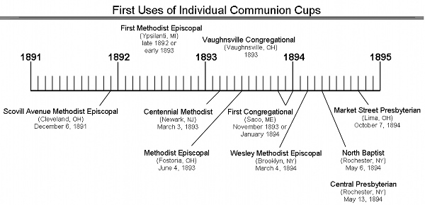 Who First Adopted Individual Cups as a Regular Communion Practice